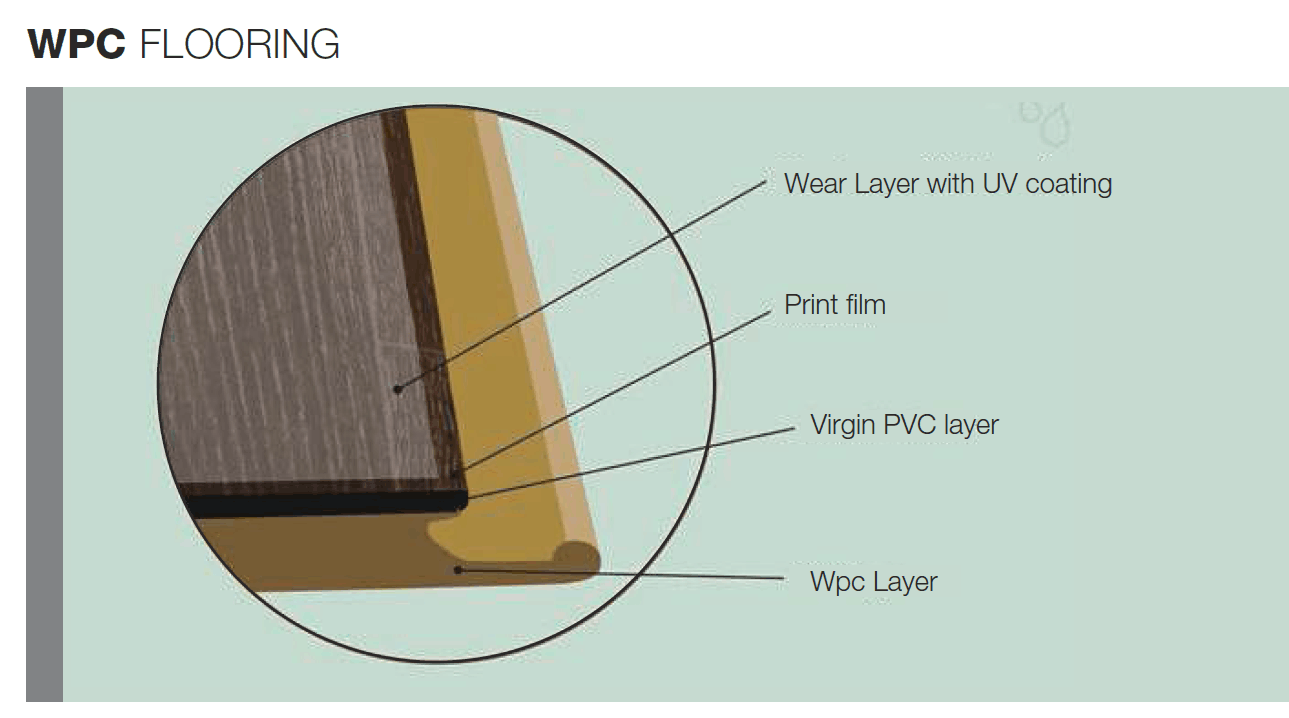 structure of WPC flooring