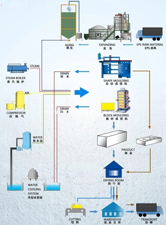 Eps Foam Machine Product Process