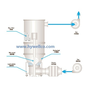 Cyanoguanidine Fluid Bed Dryer