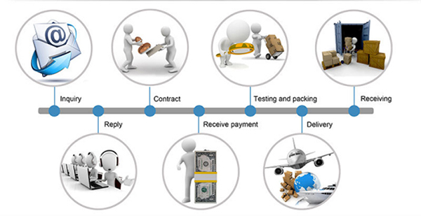 touch screen trading process
