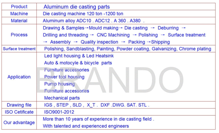 how to produce aluminum die casting parts