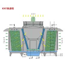 Unité de pompe à chaleur de tour de source de chaleur
