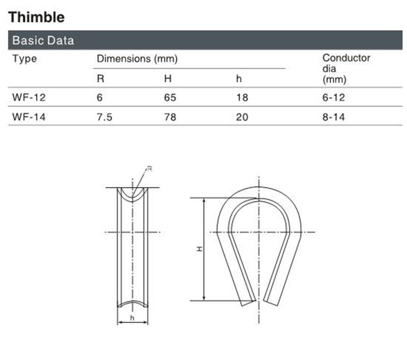 Thimble drawing