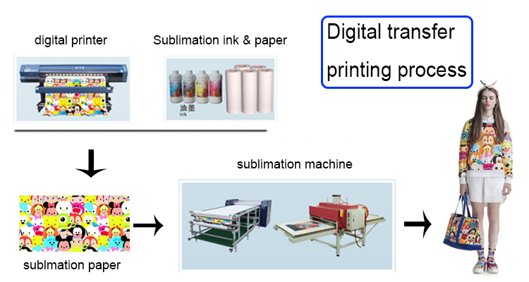 sublimation process