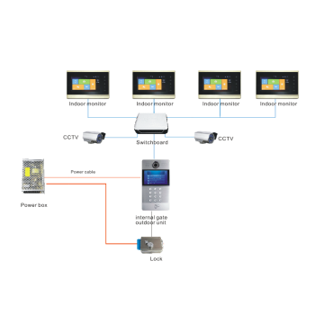 Apartamento IP Video Intercom System for Home