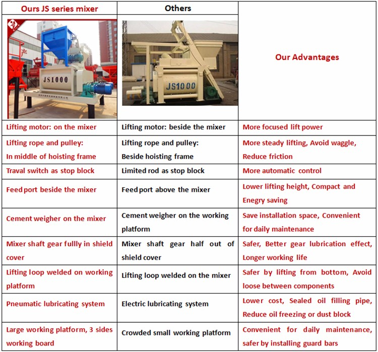 Advantage concrete mixer
