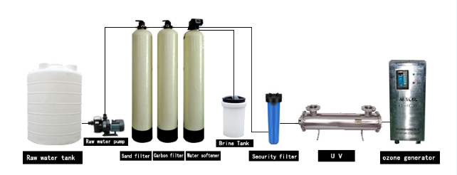 ro system for water treatment