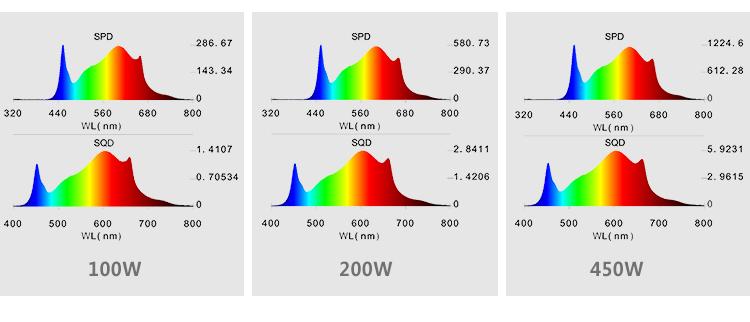 2.4G Wireless Dimming LED Grow Light 7