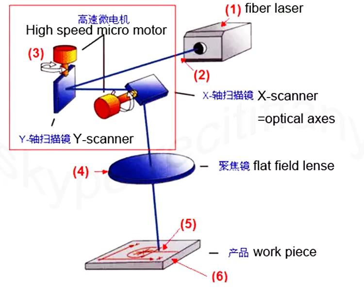 Laser Wave Lens