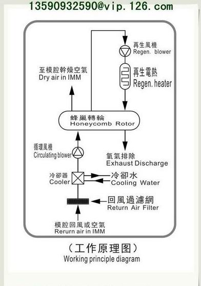 Mold Sweat Dehumidifier Working Principle
