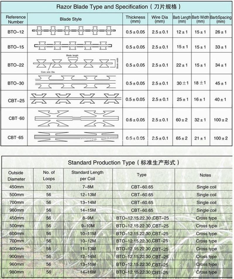 razor wire specification