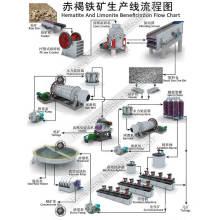 Molino de bolas usado para la línea de procesamiento de minerales de hematita y limonita