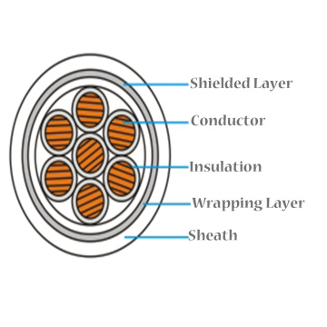Shielded+PVC+Insulated+Sheathed+Electrical+Control+Cable