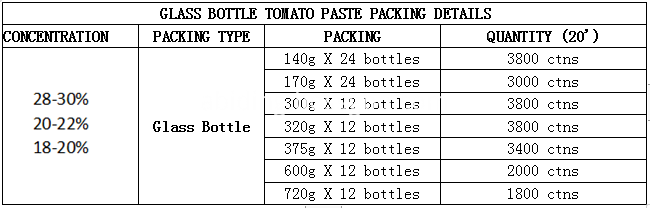GLASS BOTTLE TOMATO PASTE PACKING DETAILS