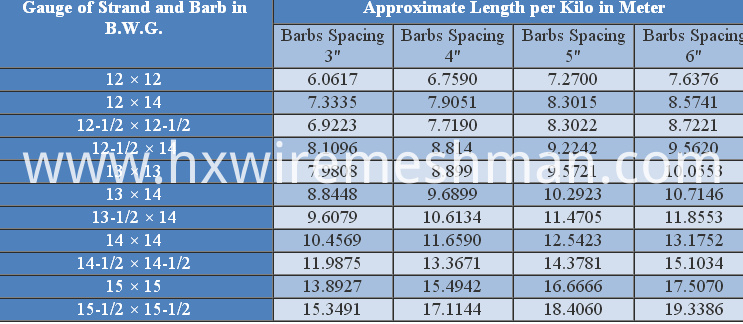 barb wire specification