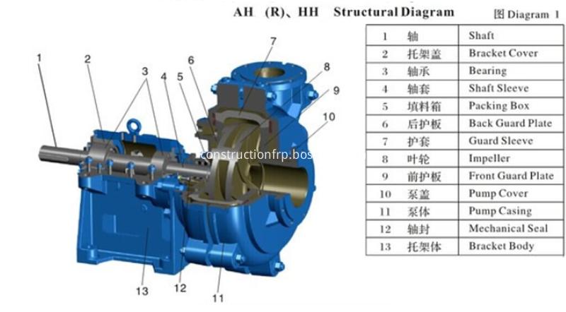 Corrosion Resistant Mining Slurry Pump