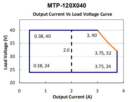 MTP-120M040