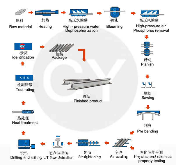 Steel Rails Production Process