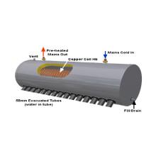 Chauffe-eau solaire à pression non-pression en cuivre (SPHE)