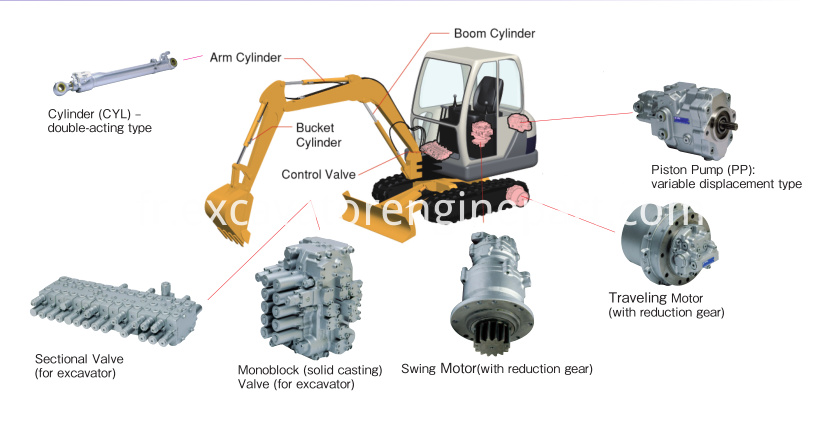 Hydraulic Equipment for Excavators and Mini-excavators