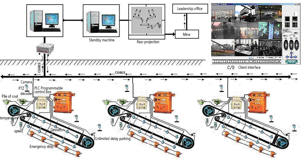 Automation Centralized Control System