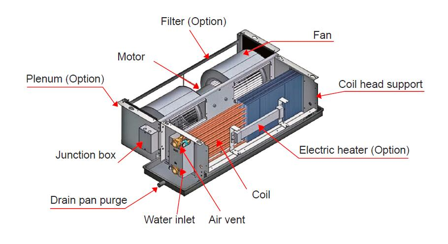 Concealed Type Fan Coil Unit-Explosion Picture
