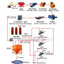 Linha de processamento de beneficiamento de minério de magnetita