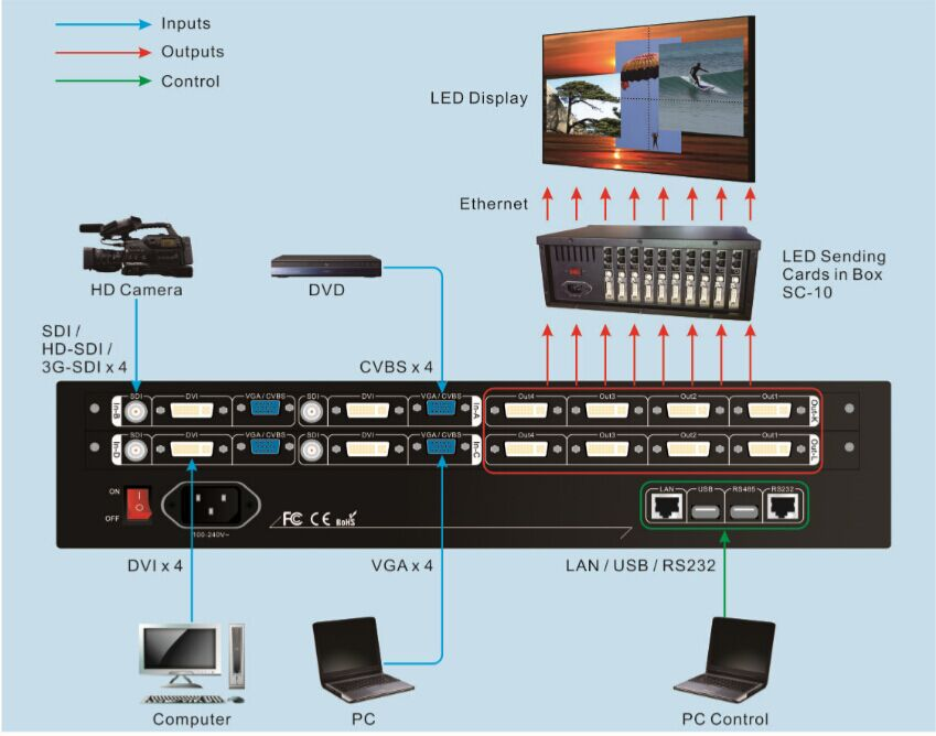 LVP7000-LED Vdwall Video controller