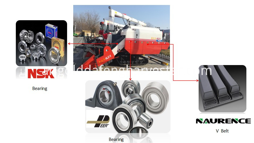 parts import from abroad for self-propelled rice combine harvester