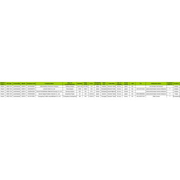 CYCLOHEXANE - Global Export Customs Data