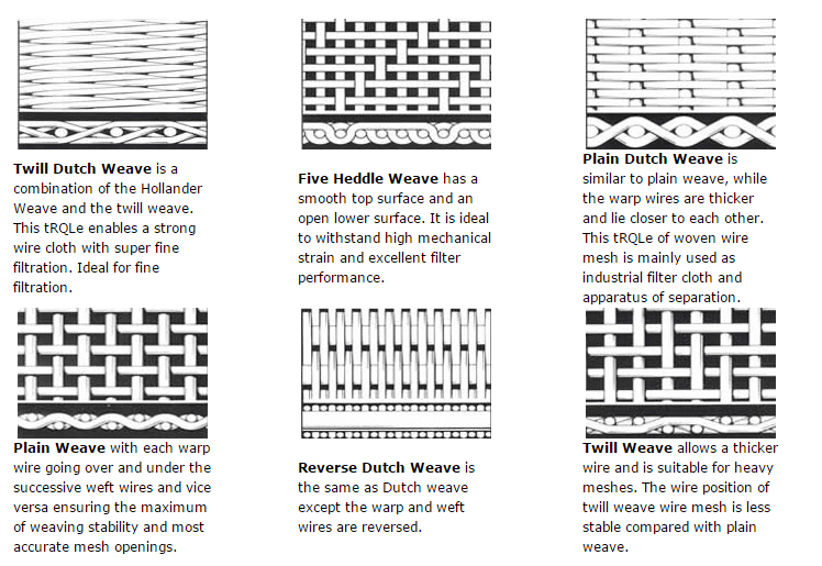 woven types