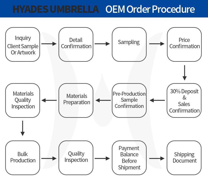 Sales Procedure
