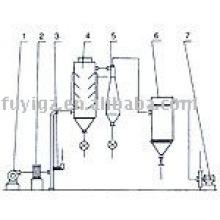 SKG série ar giratório vapor máquina de secagem