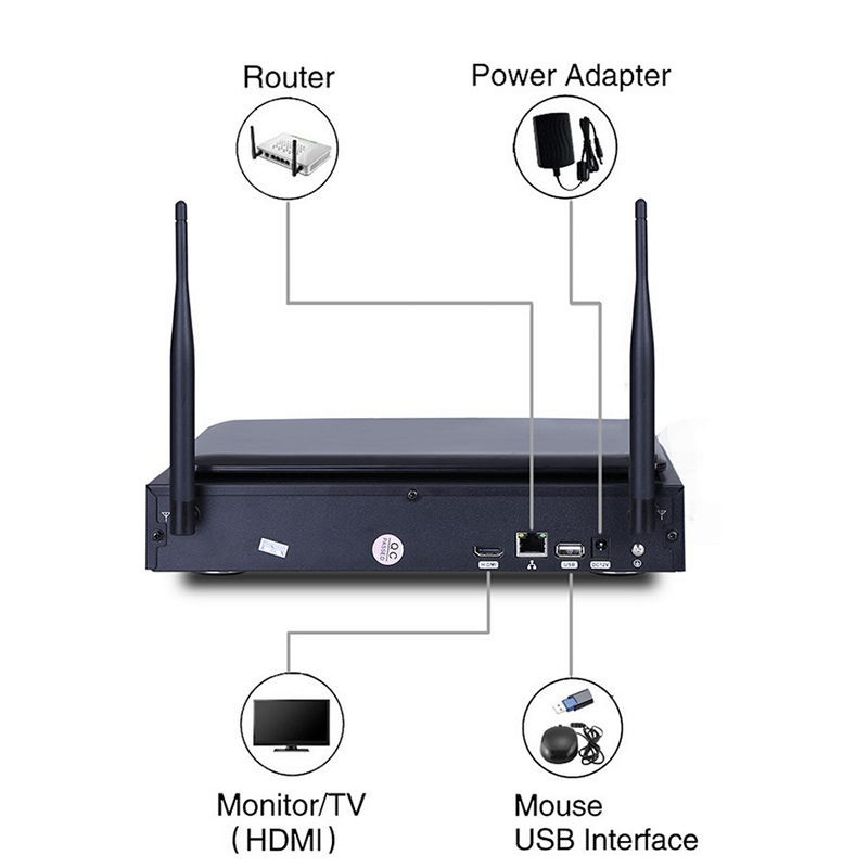Wifi Nvr Kit Australia
