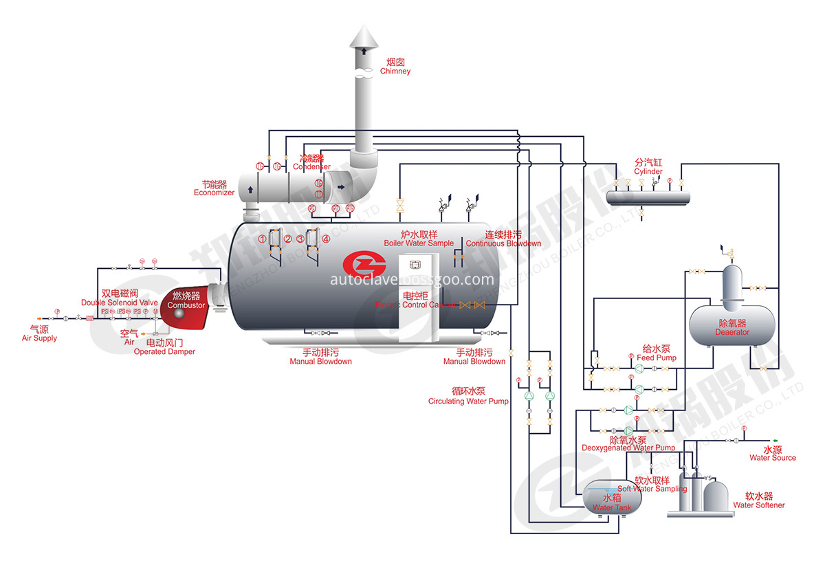 steam boiler for sale