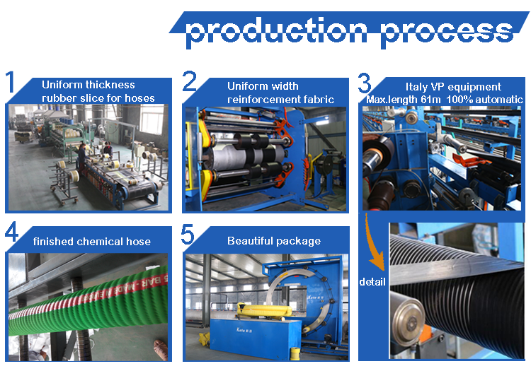 Corrugated Chemical Hose Process