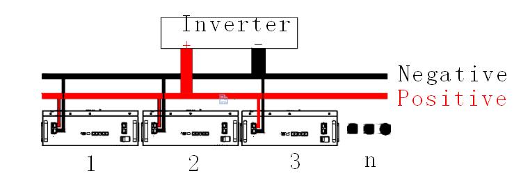 installation of parallel -2