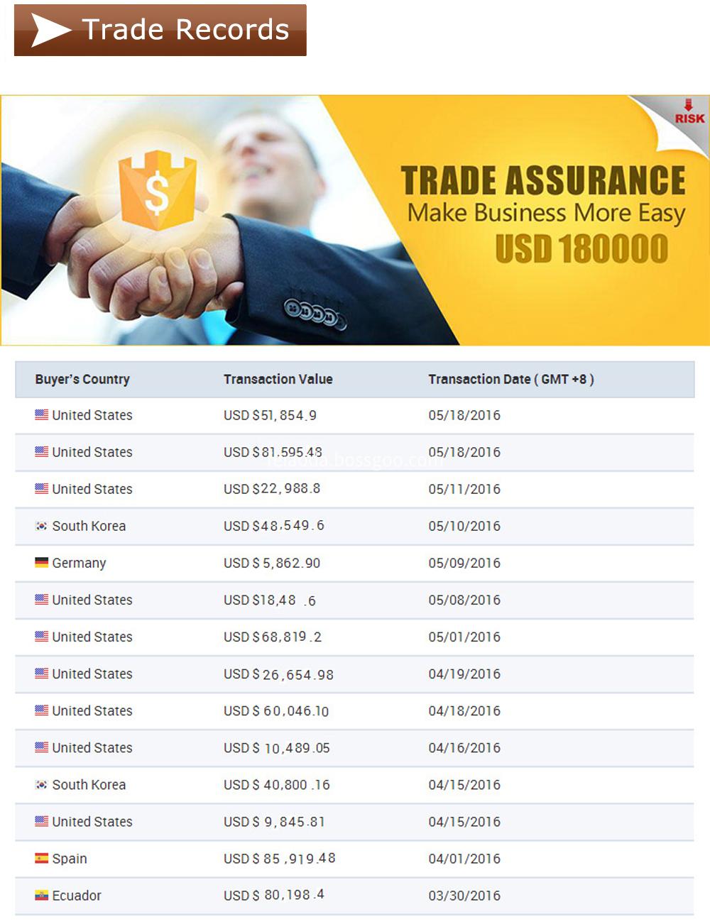 Trade arrurance