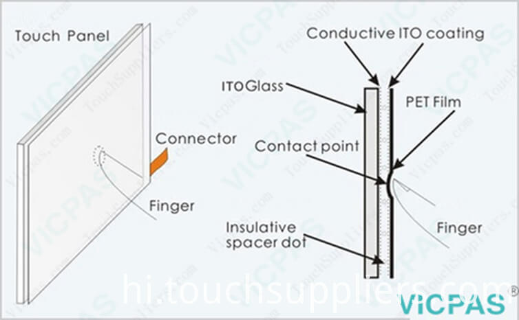 touch screen display technology
