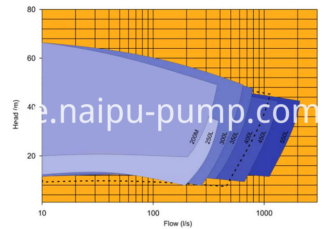 NP-L lower abrasive slurry pump select chart