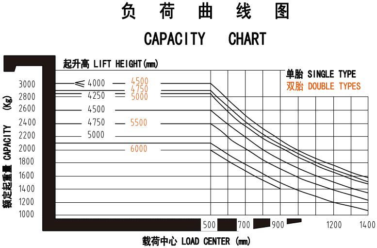 cpacity chart of forklift truck SF30S