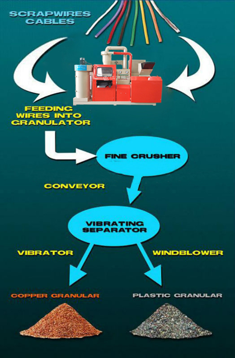 copper wire granulator flow chart