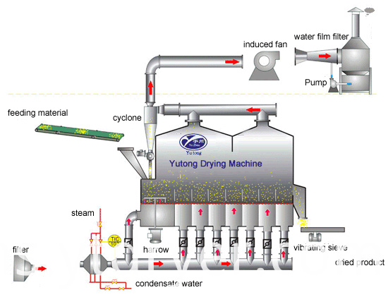 Fluidizing Dryer