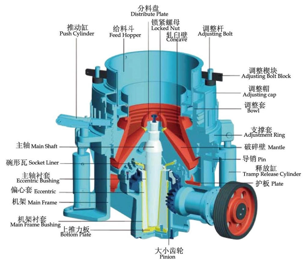 CYLINDER cone crusher