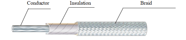 Glass Fiber Wrapped Cable
