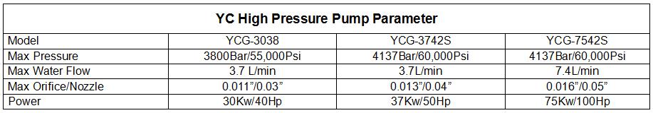 High pressure pump parameter