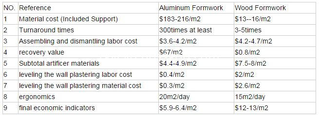 aluminum formwork system