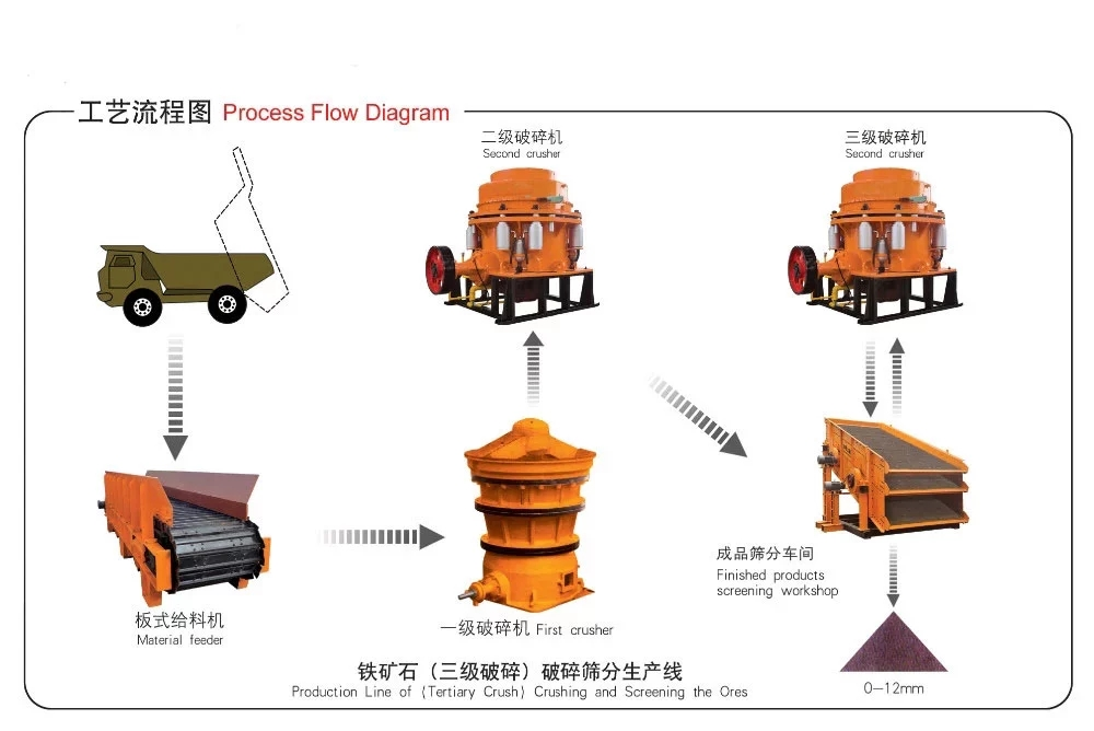 wheeled cone crusher