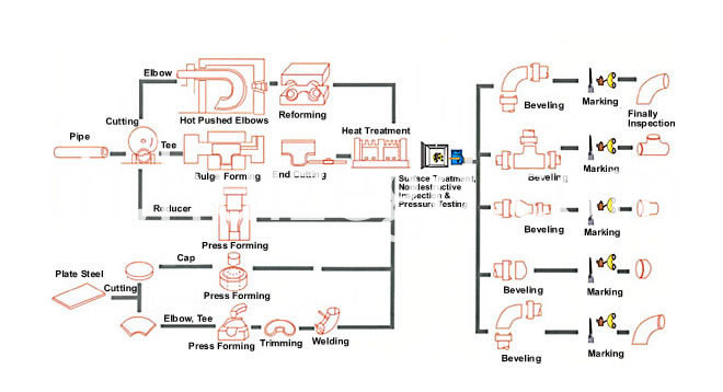 pipe fitting process
