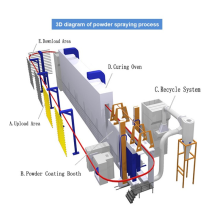 Industrial surface treatment production line